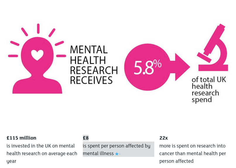 Pink and black diagram about Mental Health